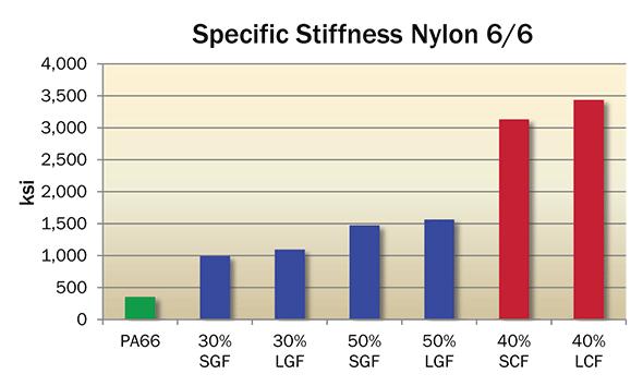 Specific Stiffness Fiber Reinforced Nylon 66