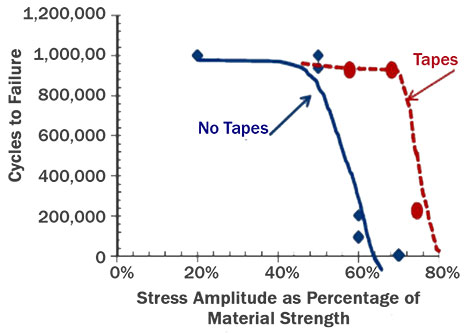 Figure 3: Fatigue life increase in 40% long carbon fiber PA66 composites with tape inserts