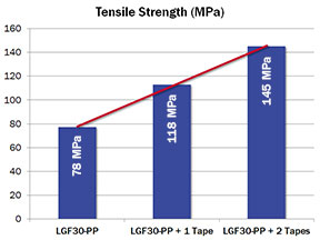 Figure 4A: Tensile strength vs. number of inserts (0.25 mm thick inserts; glass fiber weight fraction: 68%)