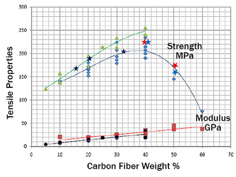 Figure 6. The tensile strength of composites is lowered at certain fiber content levels (long carbon fiber in PPS resin)