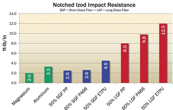 notched izod impact resistance of fiber reinforced plastics versus metals