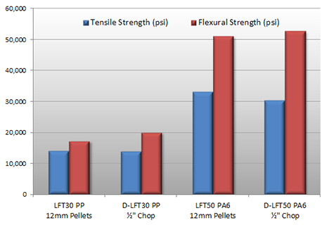 Figure 2: Tensile and Flexural Strength