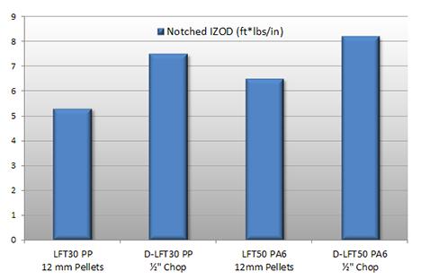 Figure 4: Notched IZOD Impact Strength