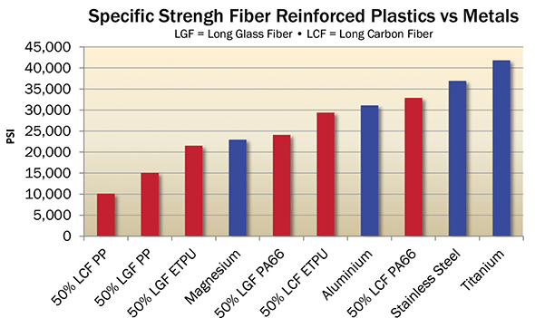Specific Strength Fiber Reinforced Plastics vs. Metals