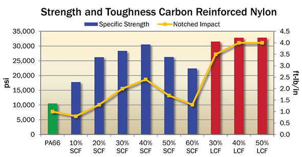 Strength and Toughness Comparison of Carbon Fiber Reinforced Nylon