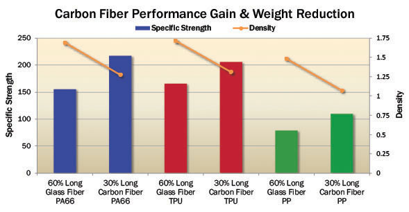 Carbon Fiber Performance Gain & Weight Reduction Chart