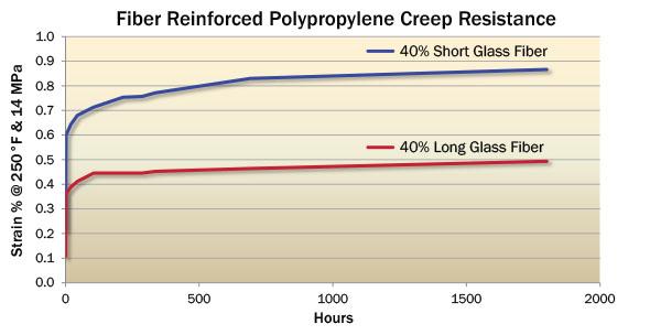 Fiber Reinforced Creep Resistance Chart