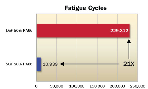 Fatigue Cycles Chart