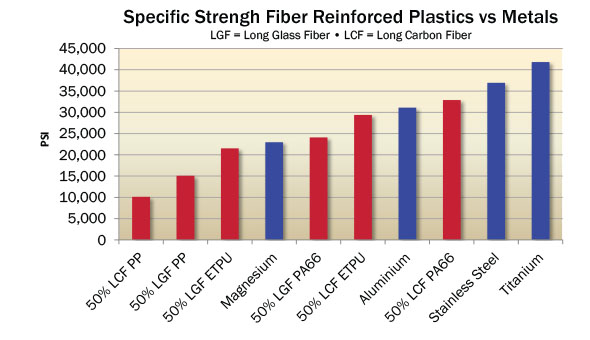 Strength Fiber Reinforced Plastics vs Metal