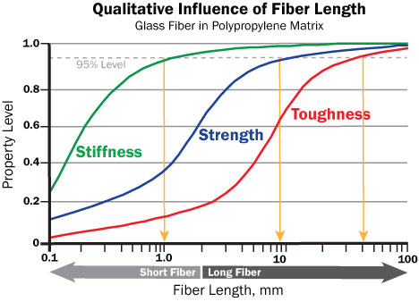 Figure 4. Composite properties are shown to increase with fiber-length