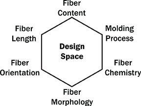 Figure 5. Engineering design space for LFT is expanded by manipulating several factors